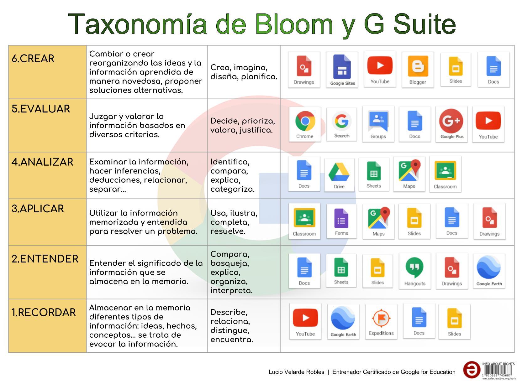 TAXONOMIA DE BLOOM Y G SUITE